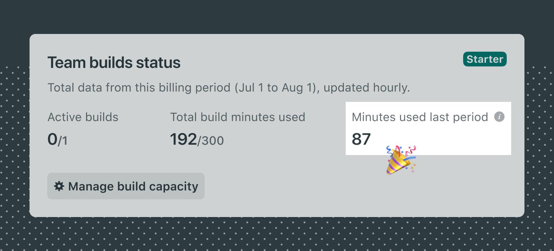Netlify Build Minutes used last period