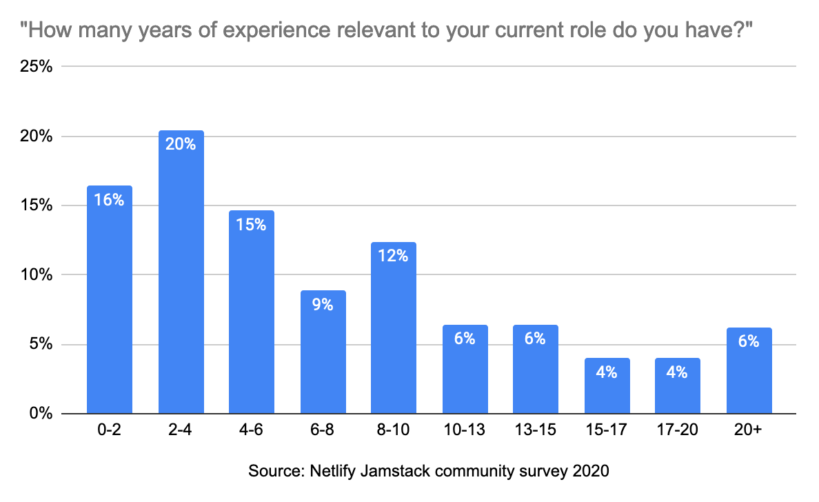 Bar chart showing how many years of experience relevant to their current job respondents had. 16% had 0-2, 20% had 2-4, 15% had 4-6, 9% had 6-8, the remainder had more than 8.