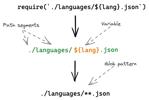 Parsing references with dynamic expressions