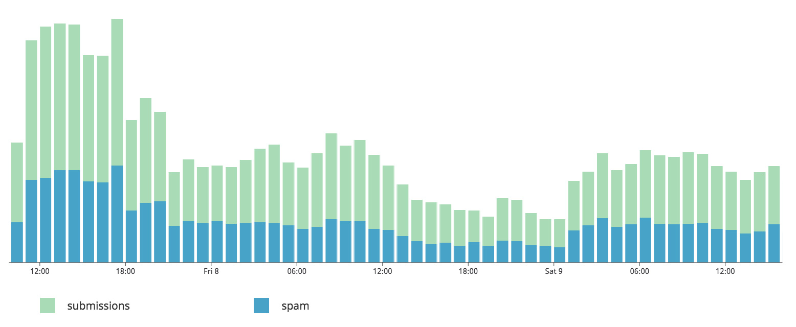 Bar graph of spam submissions vs. total