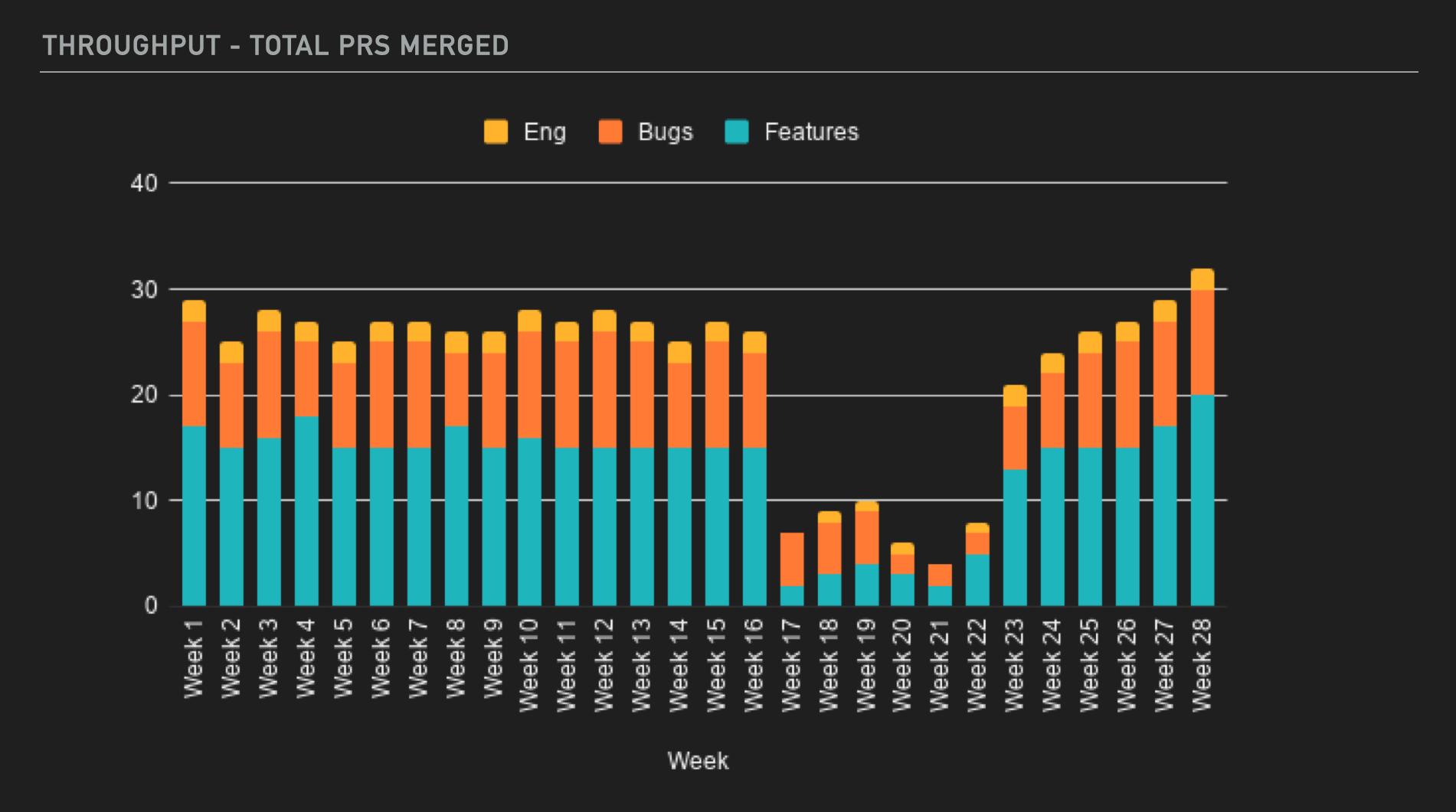 throughput total prs merged chart
