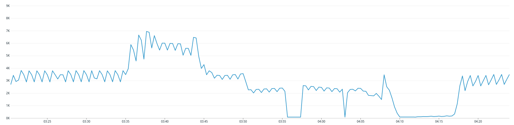 outage report graph cluster spike