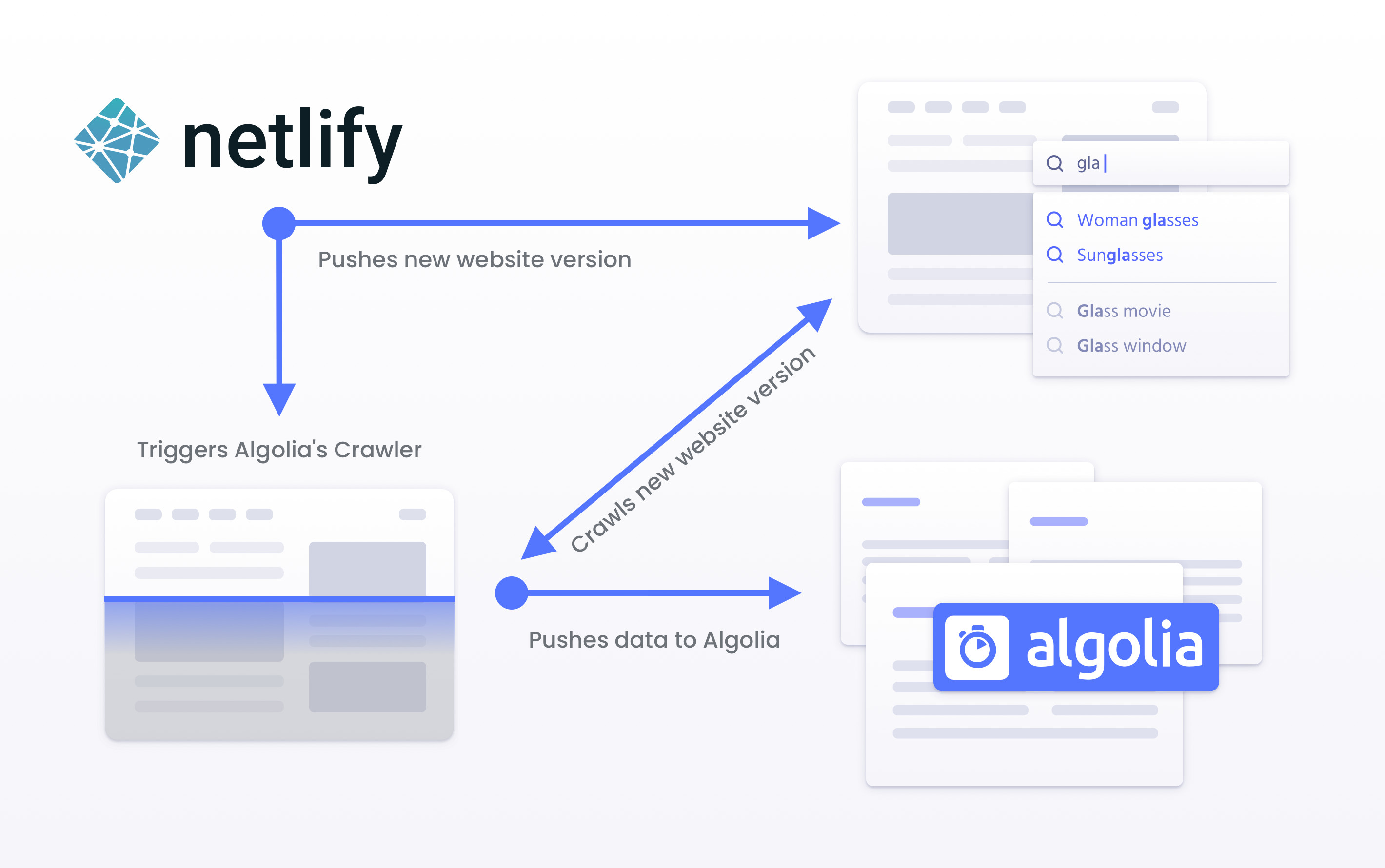 Diagram representation of how Algolia triggers the crawler based on Netlify versions