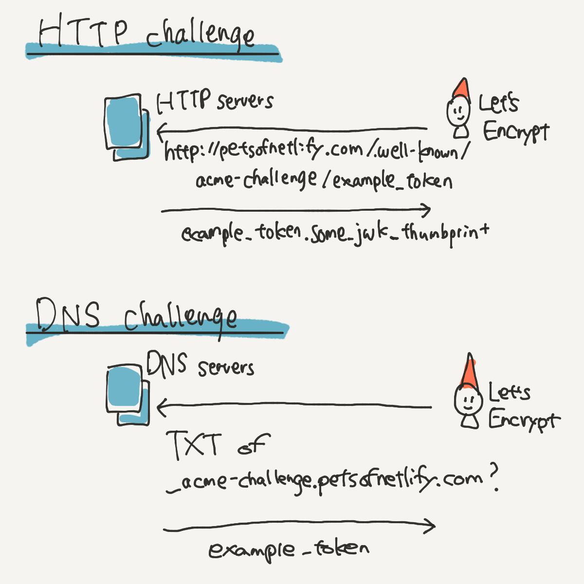 HTTP challenge and DNS challenge