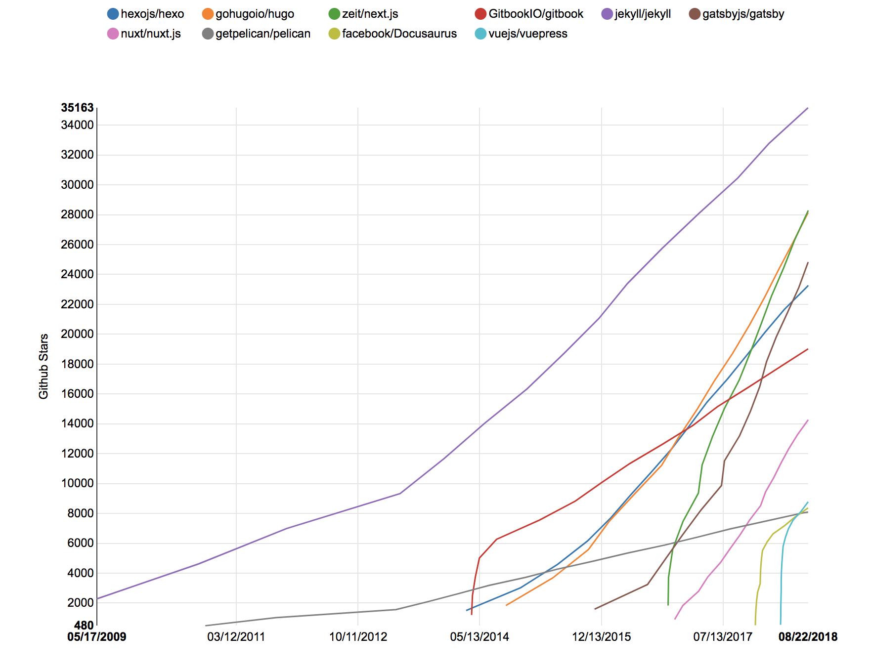 A chart showing the increase in GitHub stars for the top 10 static site generators as of today