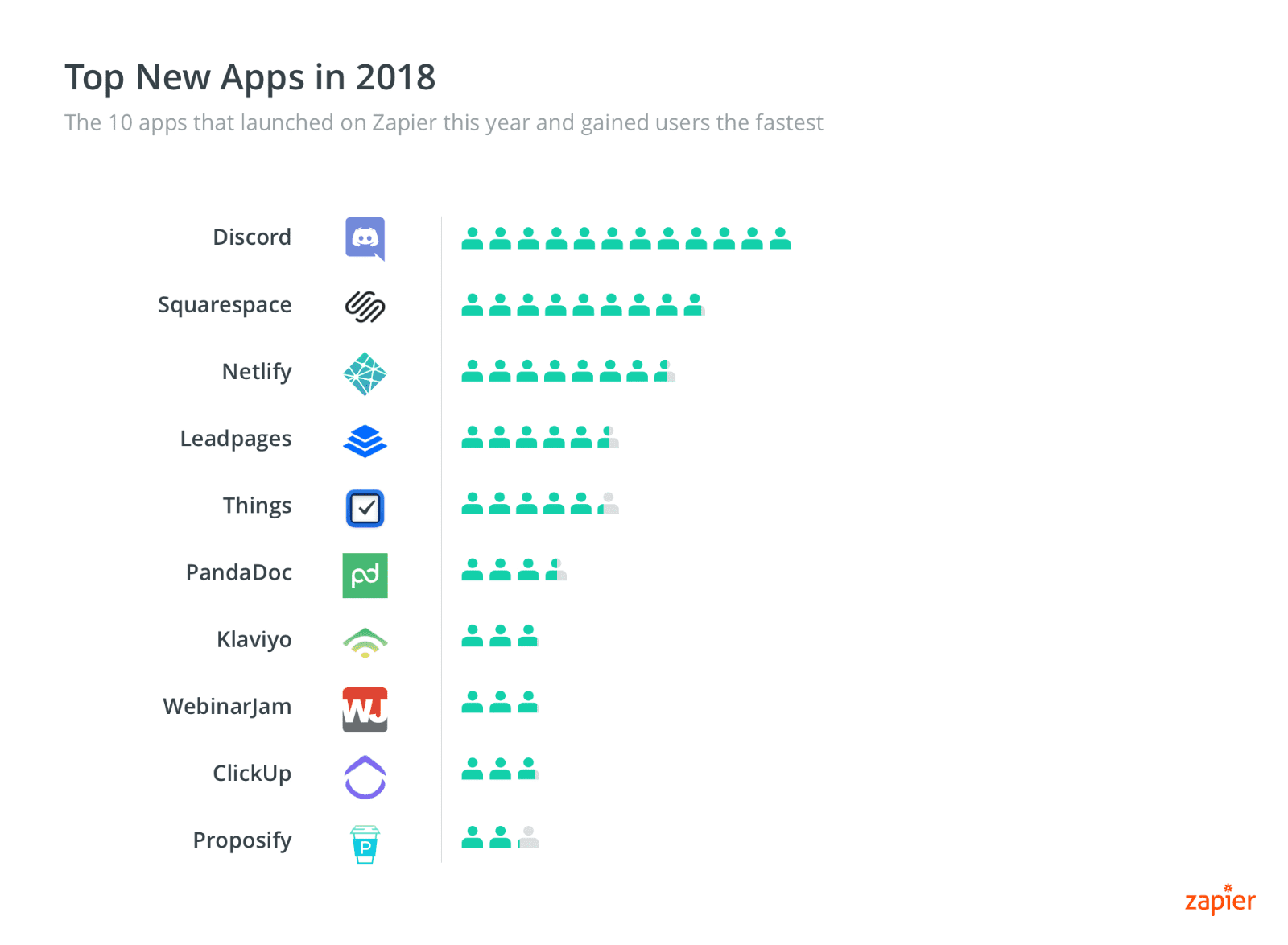 Zapier Top New Apps of 2018