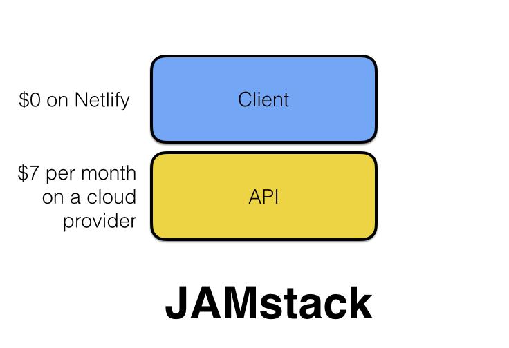 jamstack vs severless cost