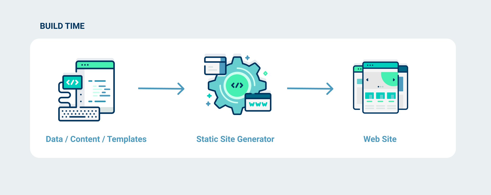 Diagram static site generator turning assets into a website at build time