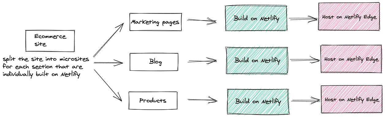 Building e-commerce microsites on Netlify
