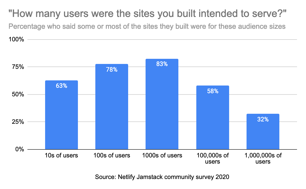 "Bar char showing answers to ""how many users were the sites you built intended to serve"". Percentages who said some or most of the sites they built were for these sizes: tens of users 63%, hundreds of users 78%, thousands of users 83%, hundreds of thousands of users 58%, millions of users 32%."