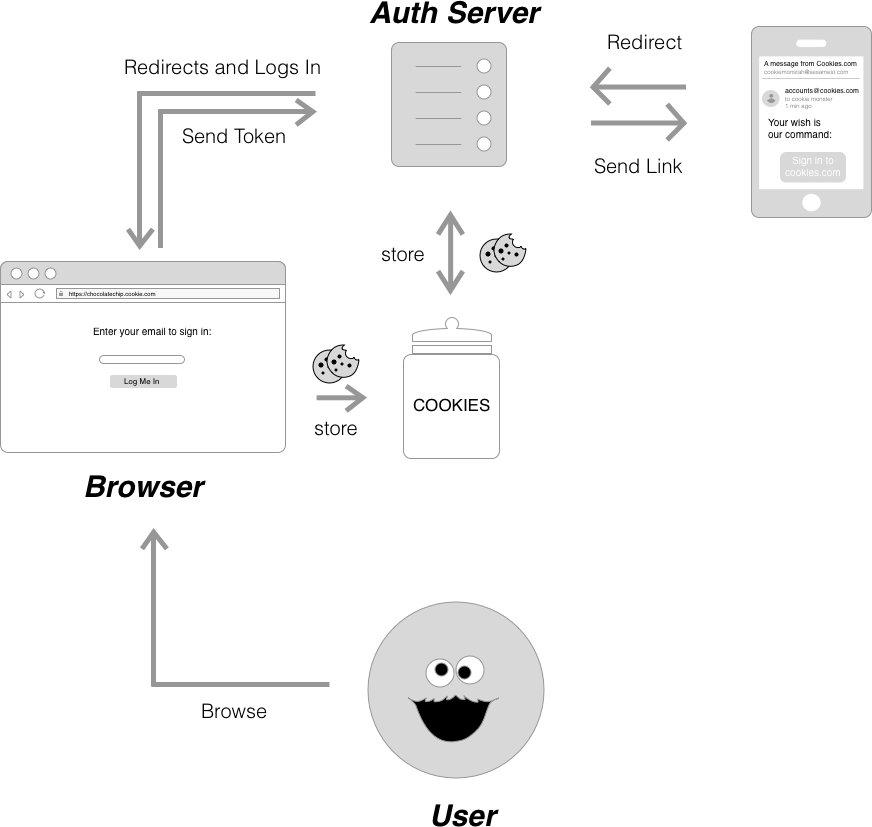 Passwordless Auth Flow Diagram