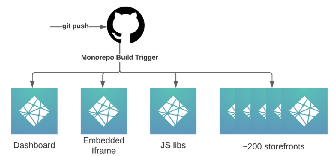 Build trigger on developer Git push to BRIKL monorepo