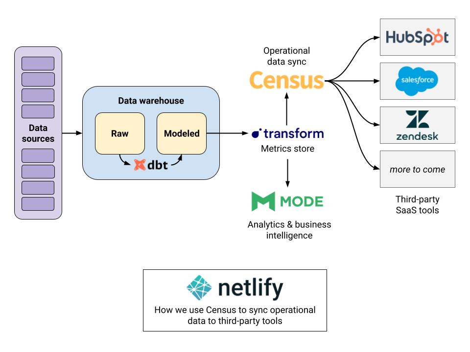 Netlify Data Team's data pipeline