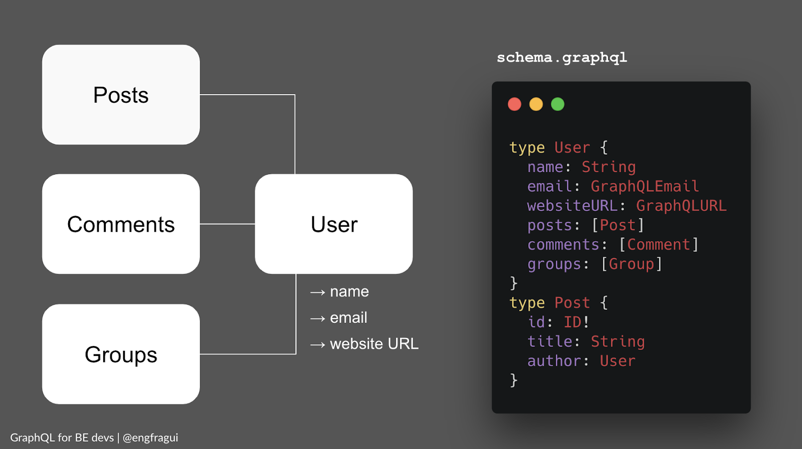 GraphQL schema example with relationship between user, and posts, comments, groups related to that user