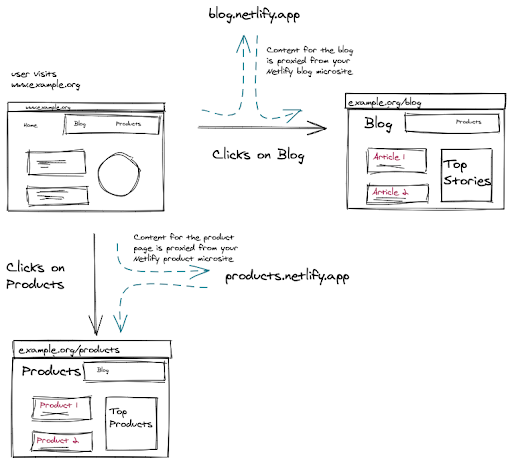 Proxying to microsites at Netlify Edge
