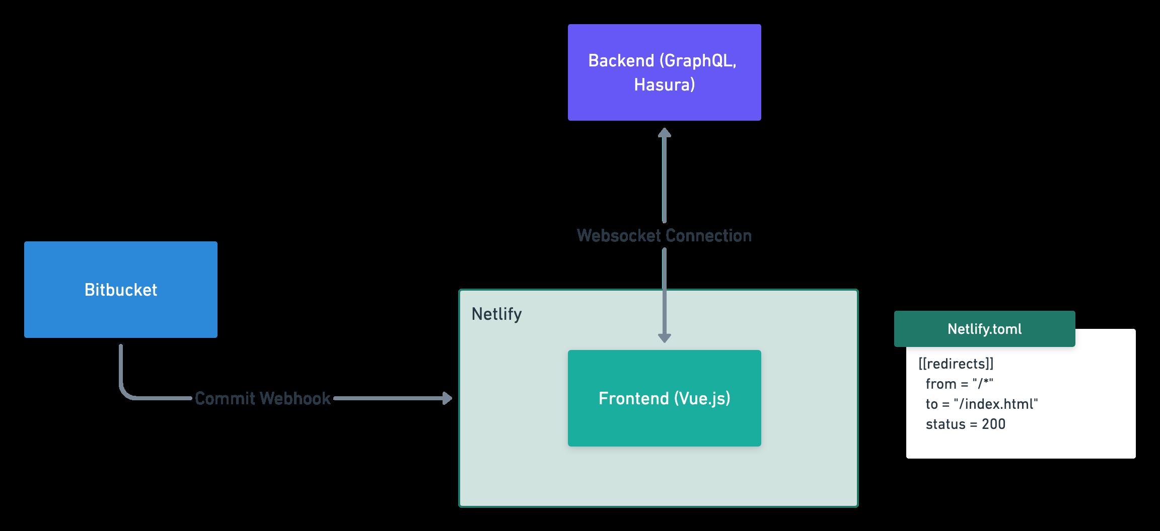 Fieldfusion architecture with Bitbucket, GraphQL, Hasura, Vue and Netlify