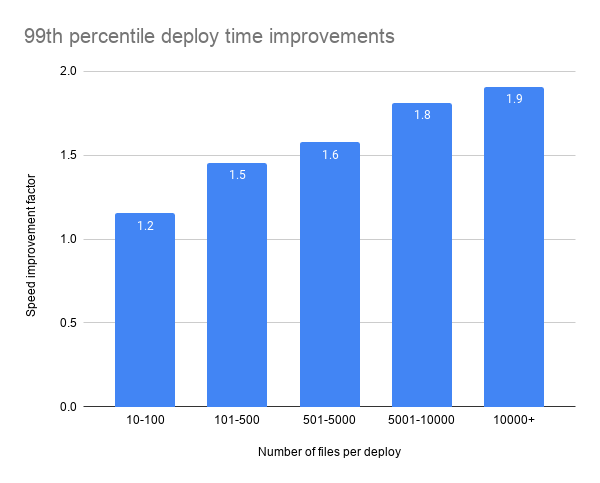 99th percentile deploy time improvements chart