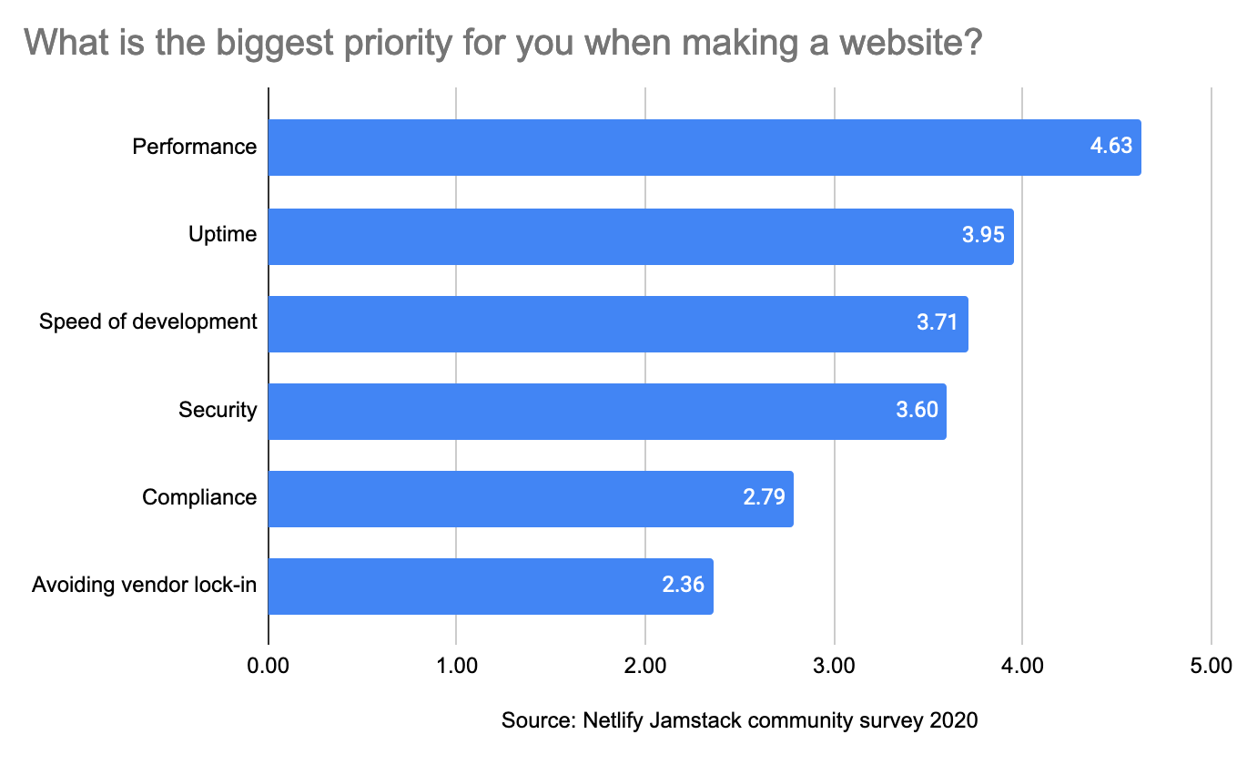 "Bar chart showing rankings of answers to ""what is the biggest priority for you when making a website?"" In order: performance, uptime, speed of development, security, compliance, and avoiding vendor lock-in."