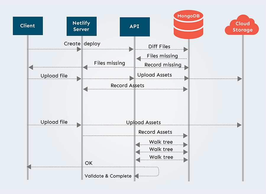 System architecture after