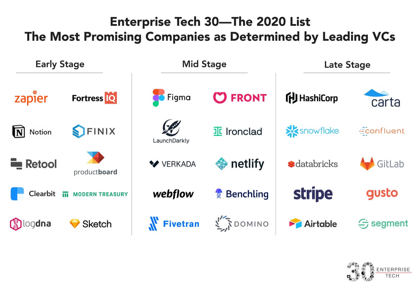 Graphic of the Enterprise Tech 30 2020 listed by early, mid and late stage