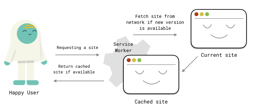 service worker diagram