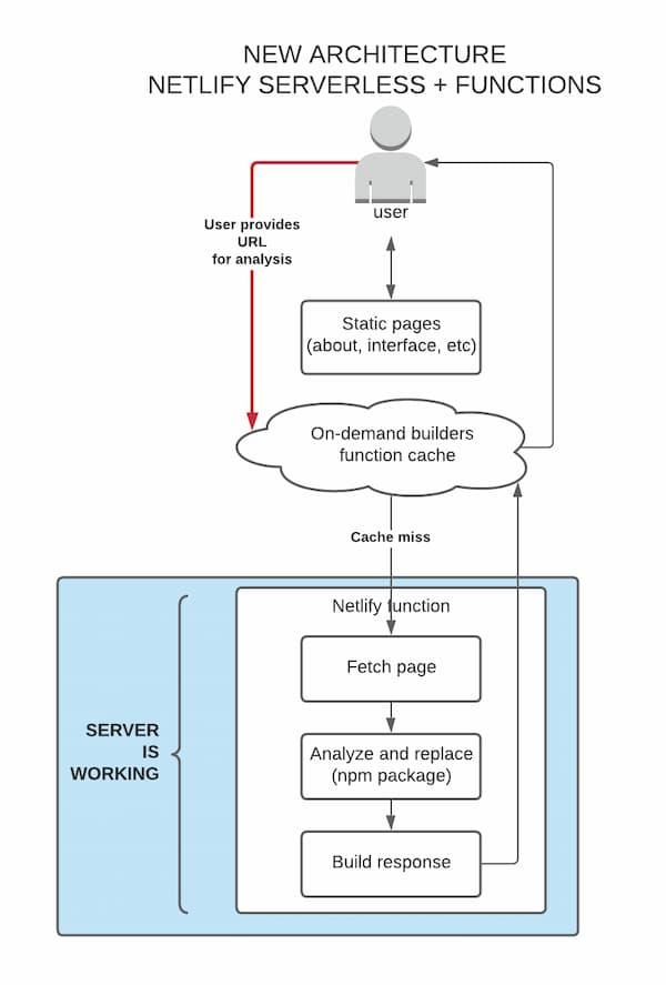 Serverless Netlify functions diagram