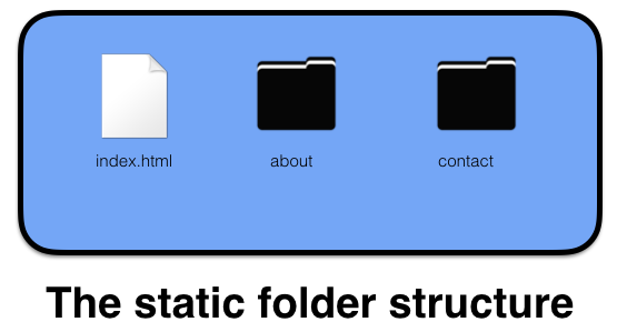 static folder structure