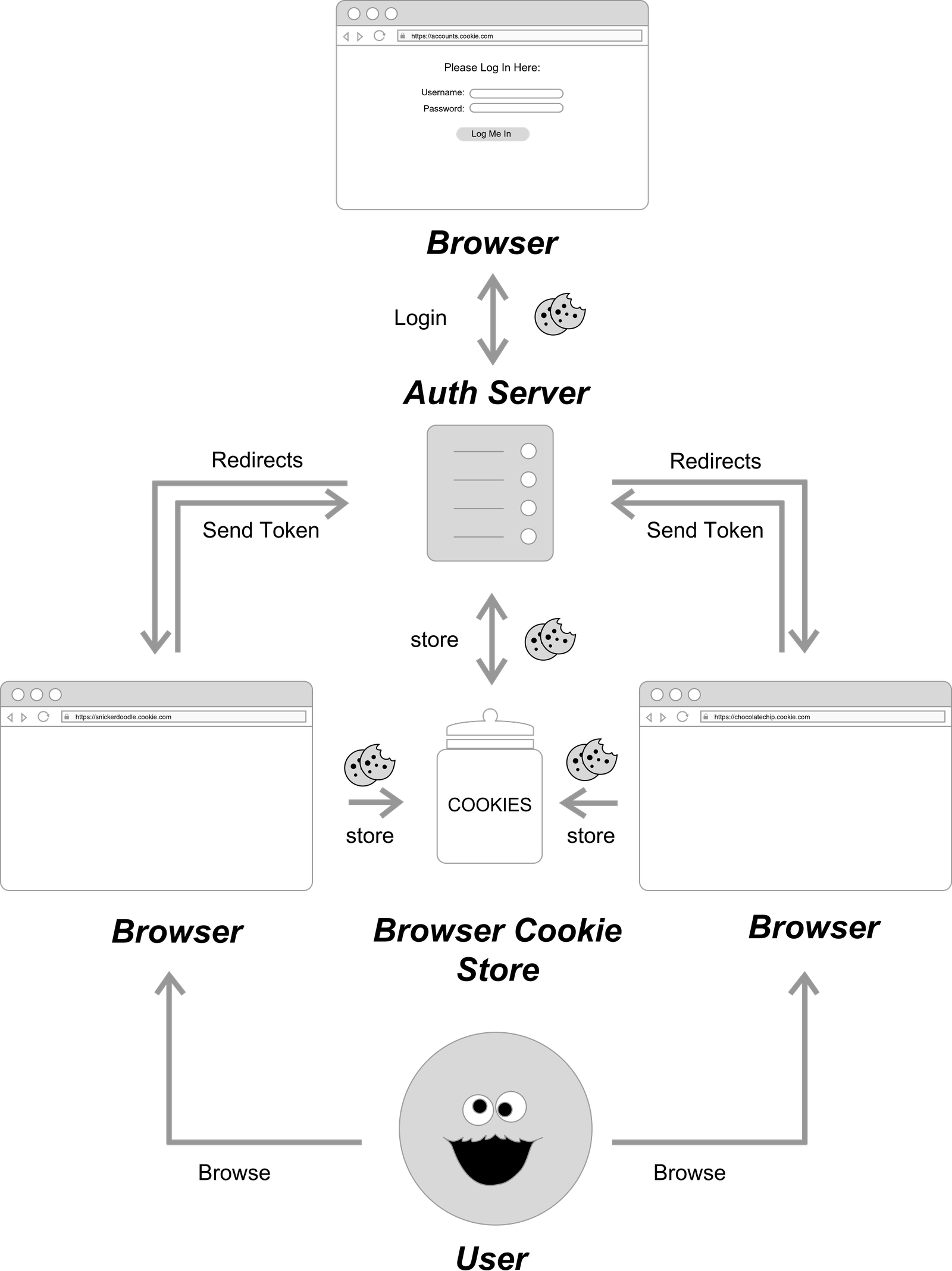 SSO Authentication Flow Diagram