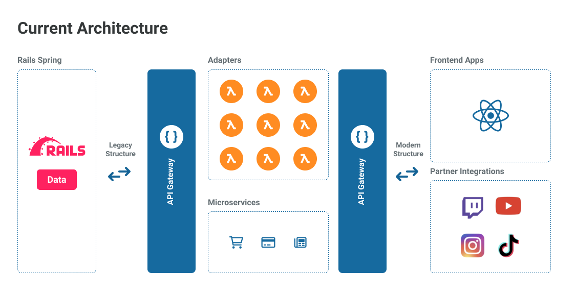 Spring's current architecture that runs on Netlify