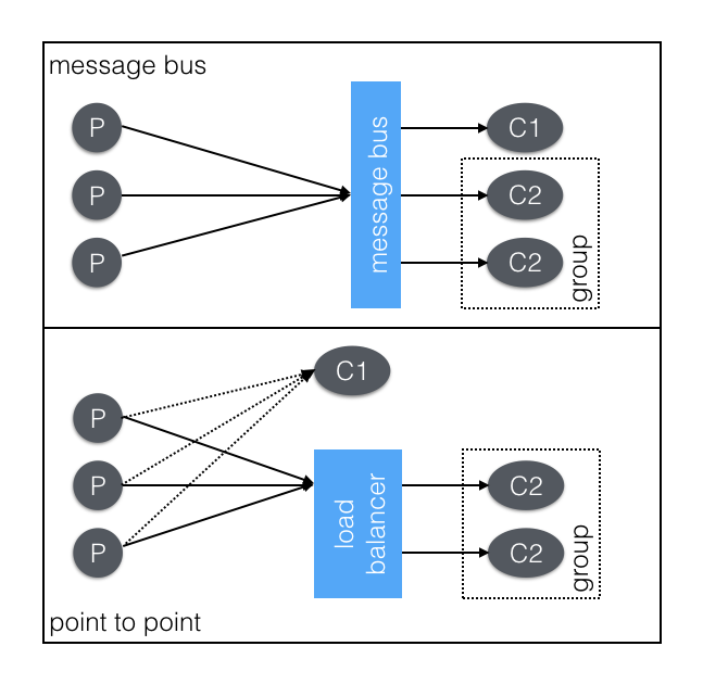 To Message Bus Or Not Distributed Systems Design Netlify
