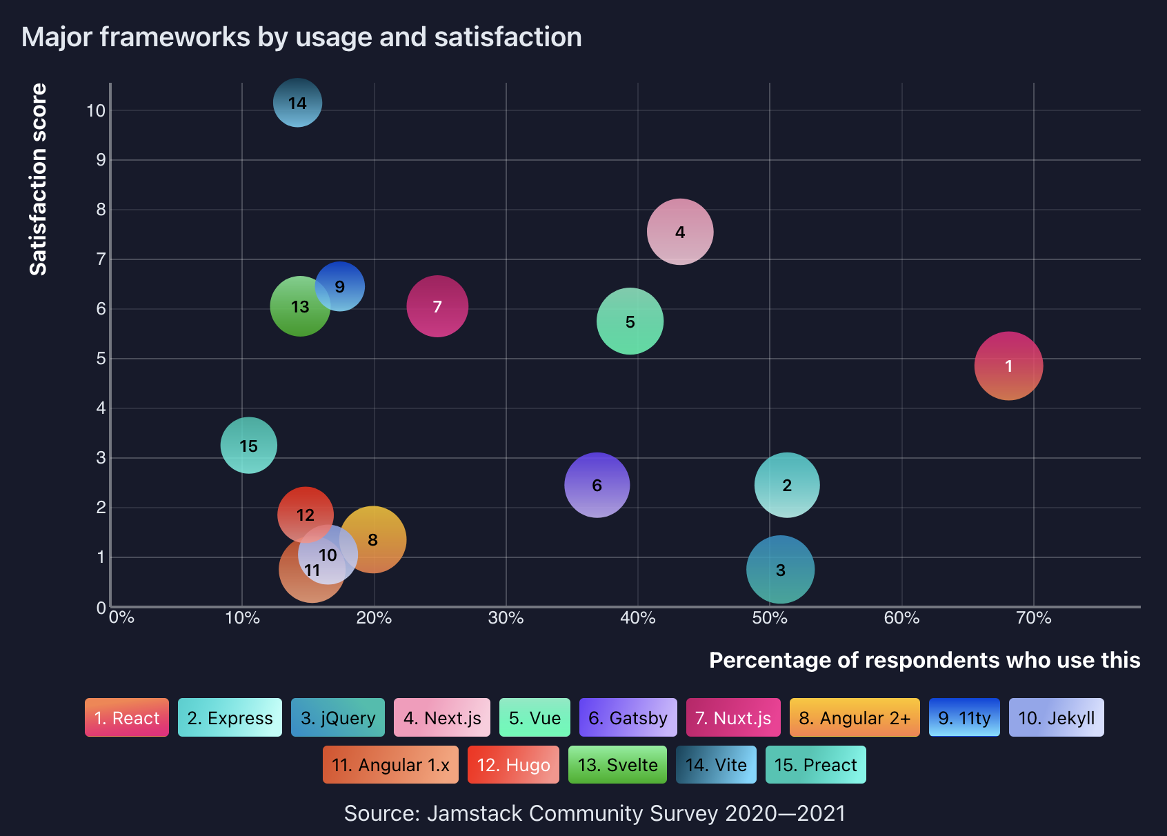 Graph of major frameworks showing React with greatest usage and Next.js as second-most satisfied users after Vite, plus 13 other frameworks.