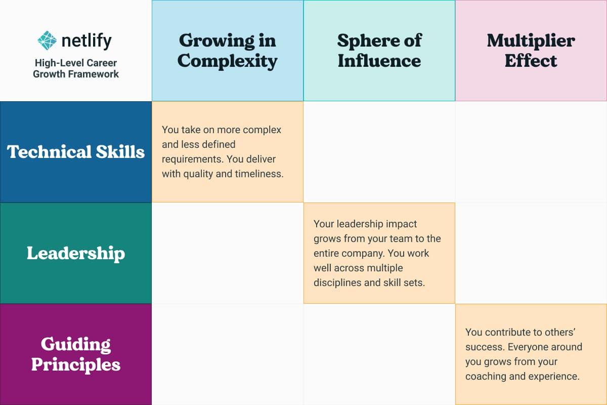 netlify company growth matrix rubric