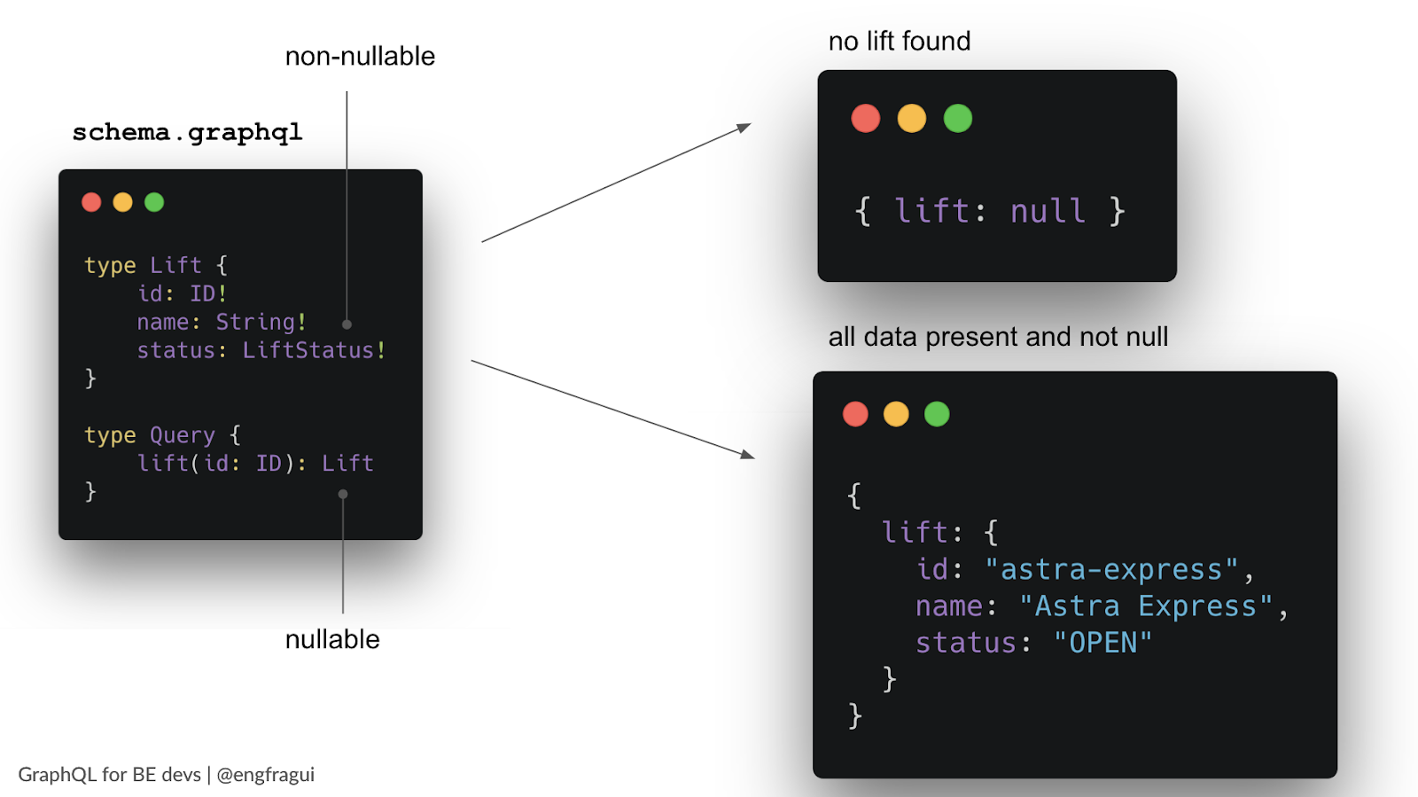 GraphQL schema fields non-nullable (exclamation point) and nullable example
