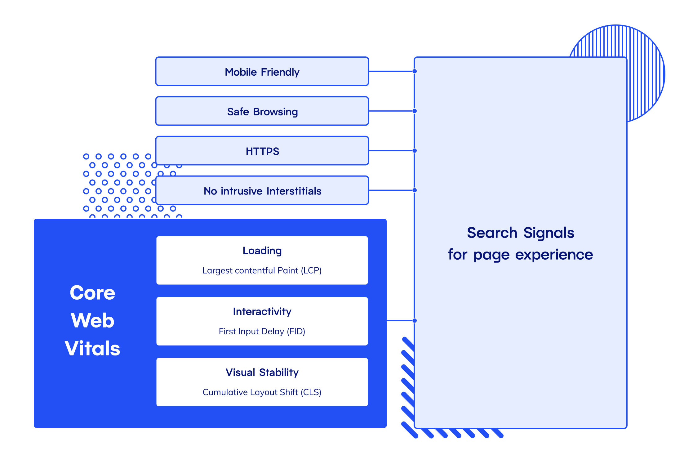 Page experience signals in CWV