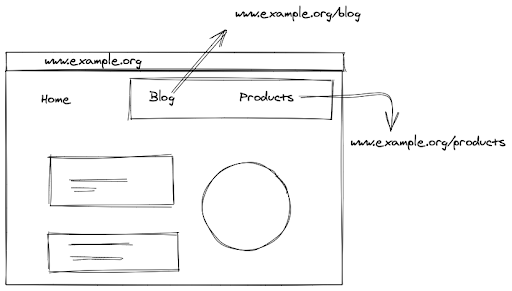 E-commerce sites with multiple sections