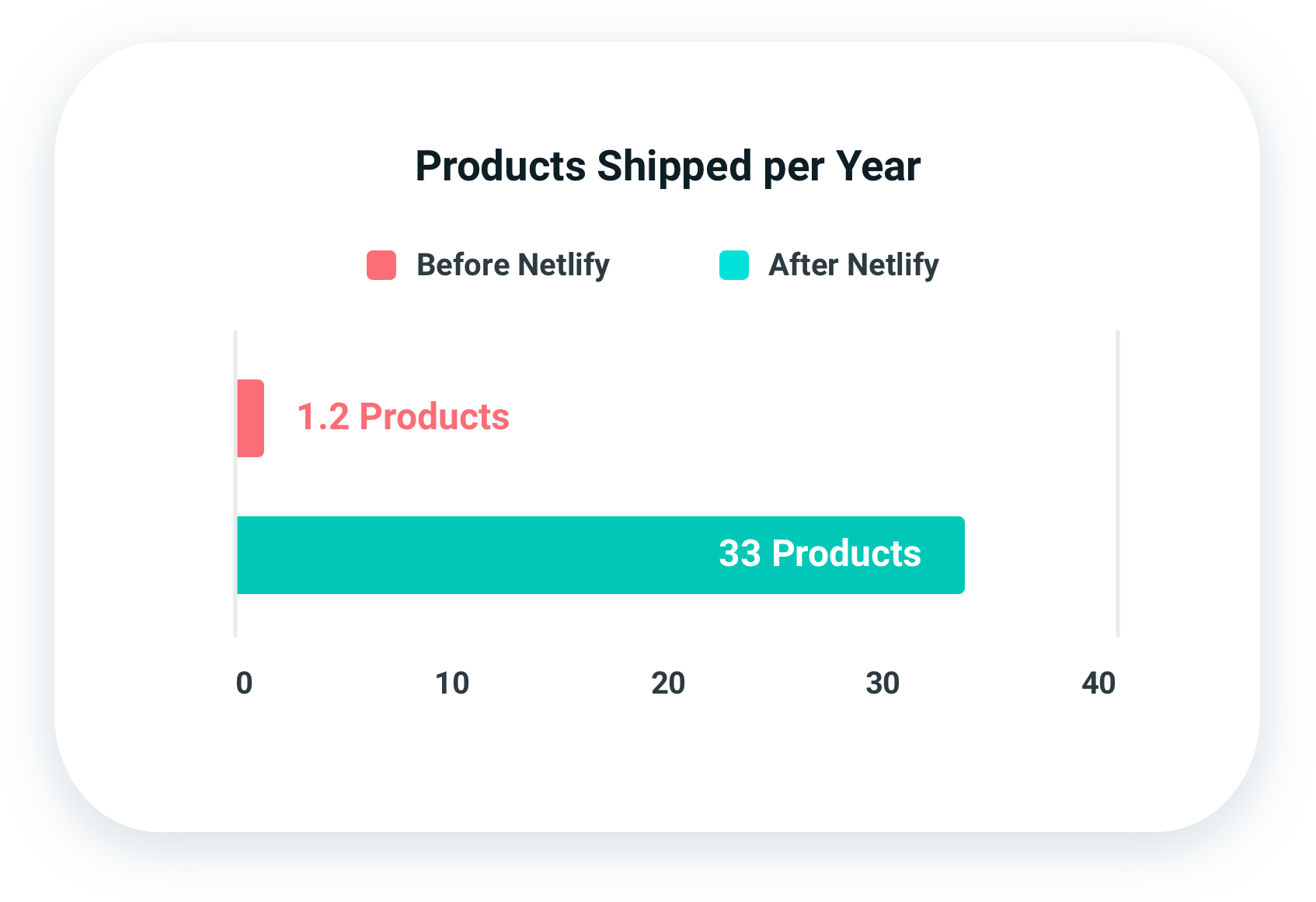 Horizontal bar chart displaying the products shipped per year before and after Netlify