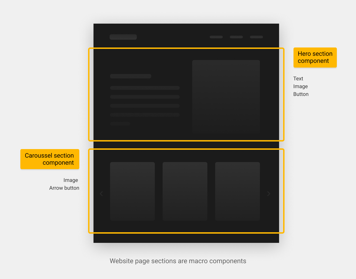 Website page sections are macro components