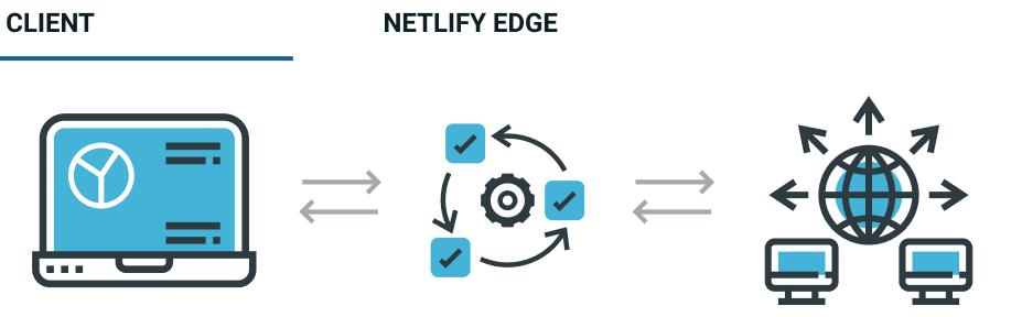 netlify edge diagram