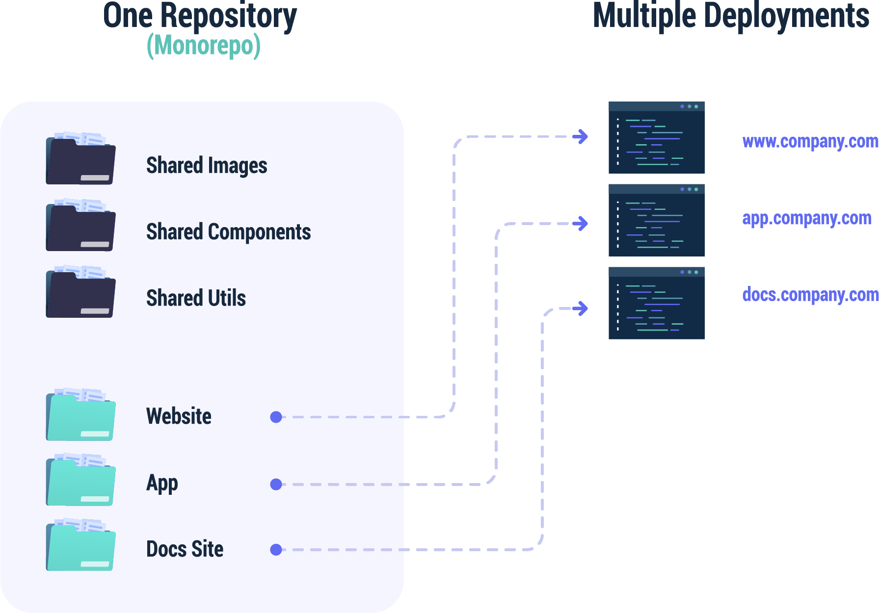 Diagram shows how one monorepo can be used to deploy multiple websites or apps