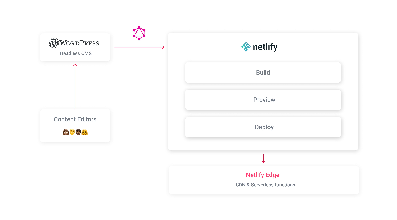 Backlinko architecture with headless WordPress and Netlify