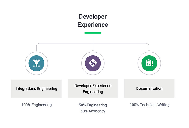 Org chart showing the three groups: Integrations Engineering, Developer Experience Engineering, Documentation