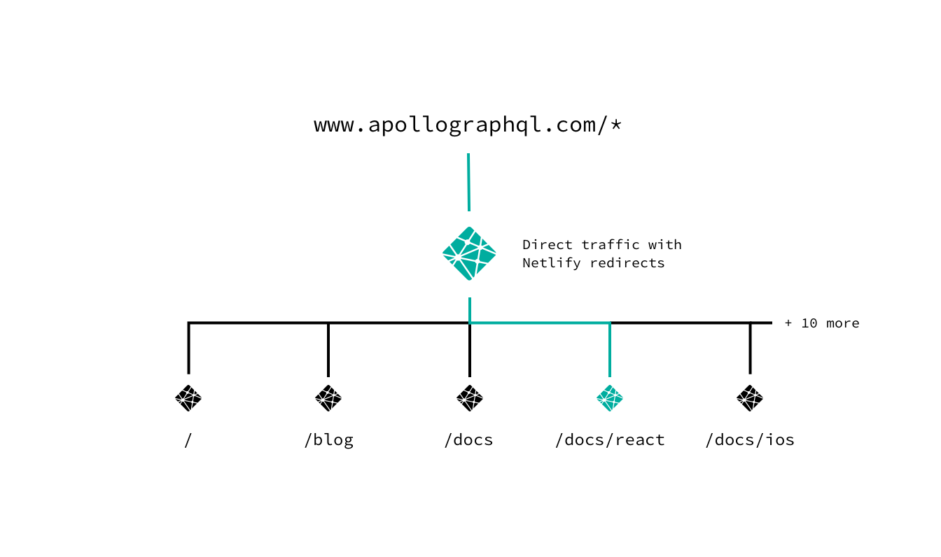 visual representation of Netlify implementation/web stack - Apollo GraphQL