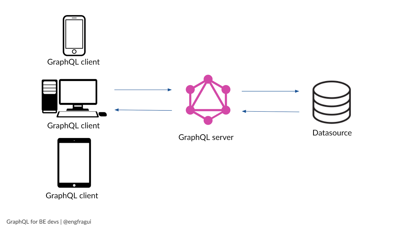 GraphQL architecture graphic - graphQL client, server, and datasouce connection