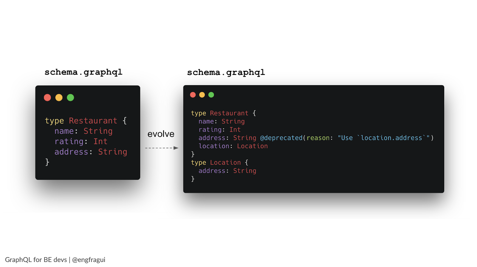 GraphQL schema basic and alternative type