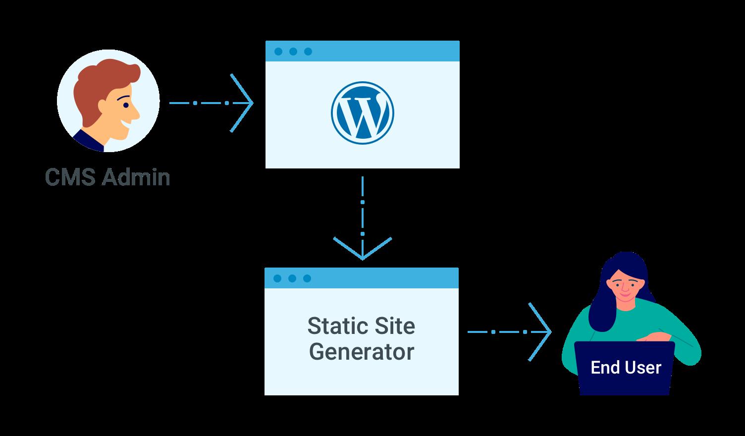 Wayfx Deploys Lightning-fast Headless WordPress to Netlify