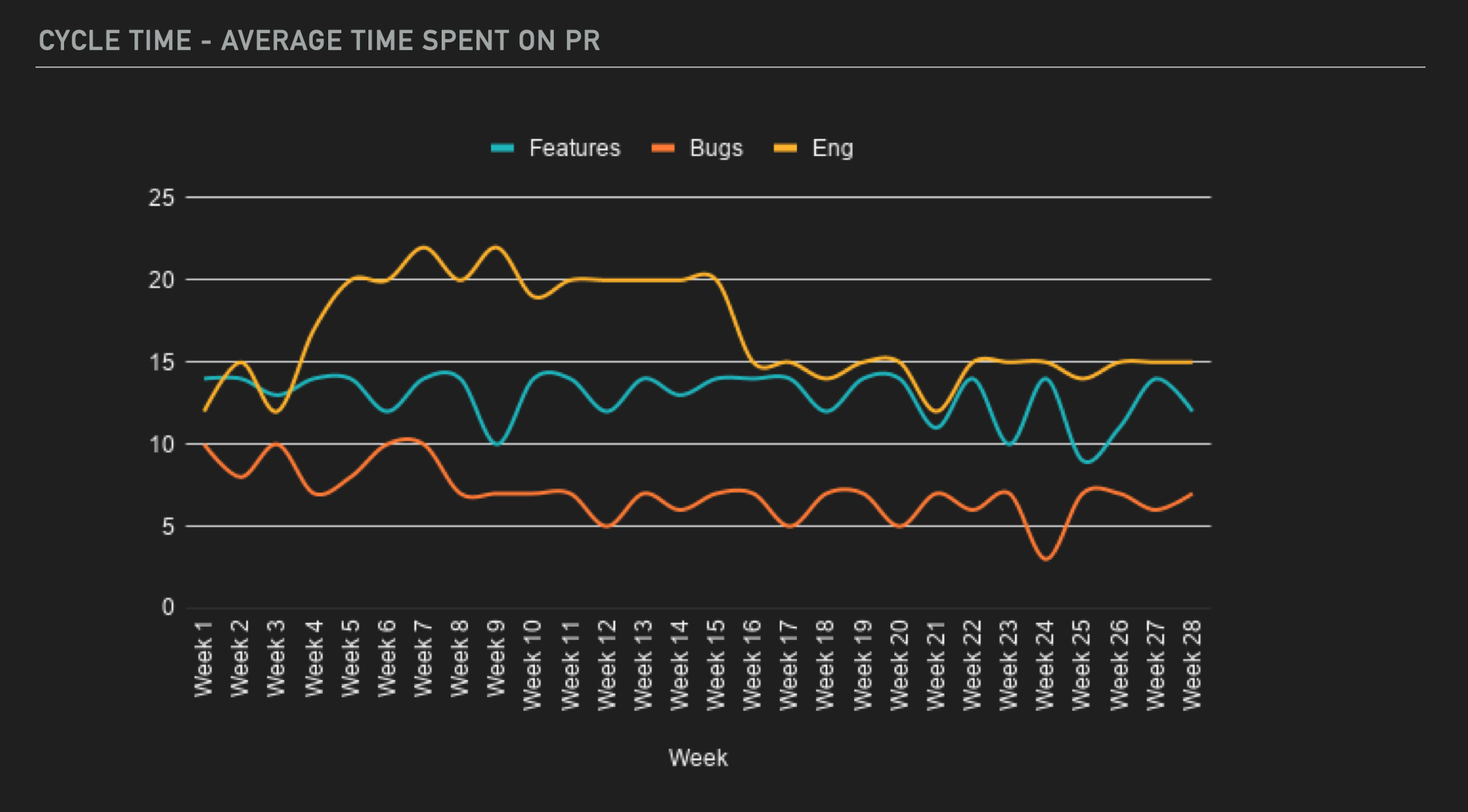 cycle time average time spent on prs