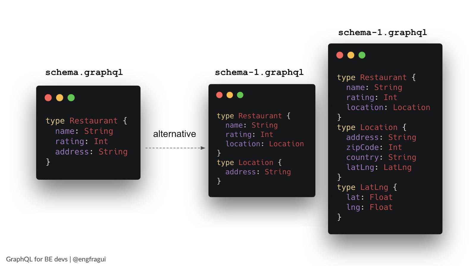 GraphQL schema basic type, alternative types, and more detailing information