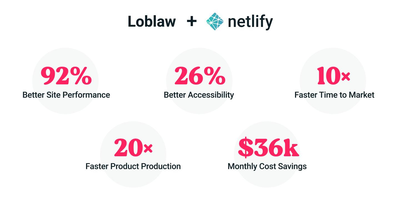 loblaw + netlify stats image