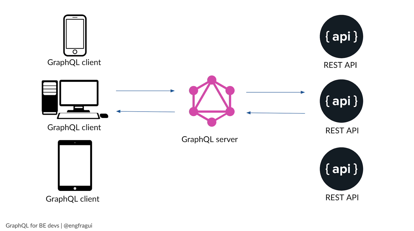 GraphQL architecture graphic - connection between graphql client, server, and multiple rest apis