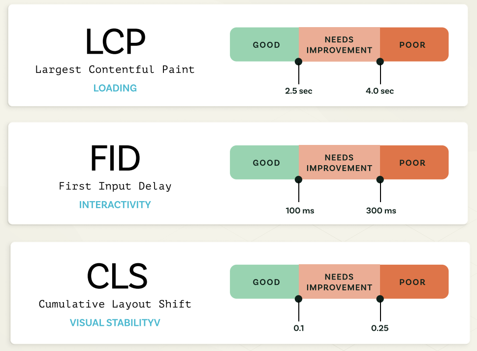 LCP, FID, and CLS definitions